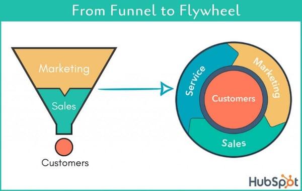 etapas del embudo de ventas y flywheel
