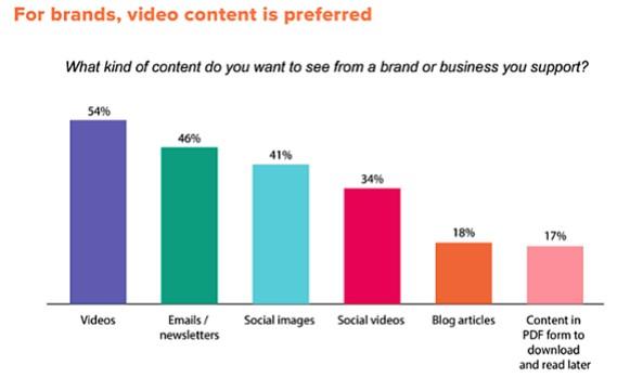 gráfico sobre redacción de contenidos para redes sociales