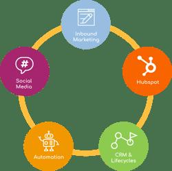 inbound methodology of hubspot partner agencies